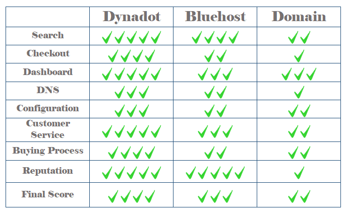 Best Web Hosting For Small Business in 2020